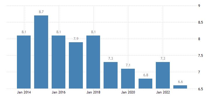netherlands jobless households females eurostat data
