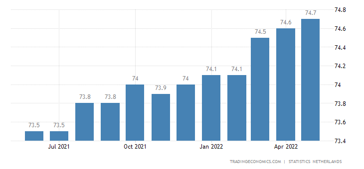 Netherlands Labor Force Participation Rate