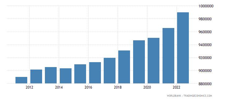 netherlands labor force total wb data