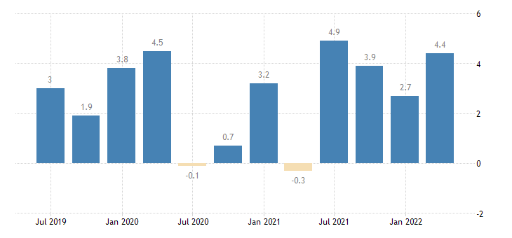 netherlands labour cost idx eurostat data