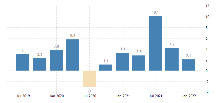 netherlands labour cost idx wholesale retail trade repair of motor vehicles motorcycles eurostat data