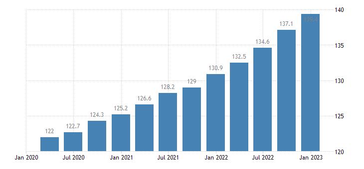 netherlands labour input in construction gross wages salaries eurostat data