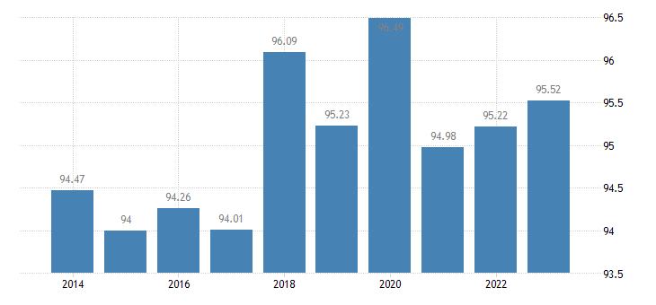 netherlands last internet use in the last 12 months eurostat data
