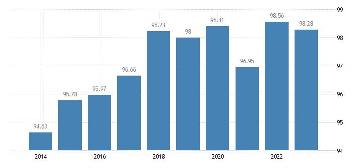 netherlands level of internet access eurostat data