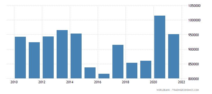 netherlands liquid liabilities in millions usd 2000 constant wb data