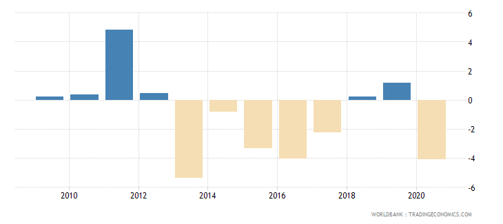 netherlands loans from nonresident banks net to gdp percent wb data