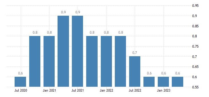netherlands long term unemployment eurostat data