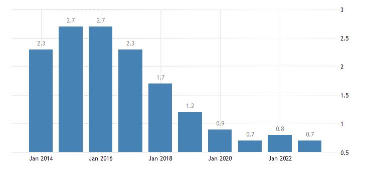netherlands long term unemployment rate eurostat data