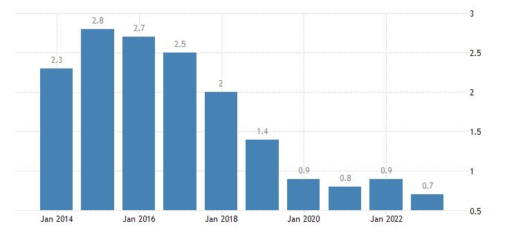 netherlands long term unemployment rate females eurostat data
