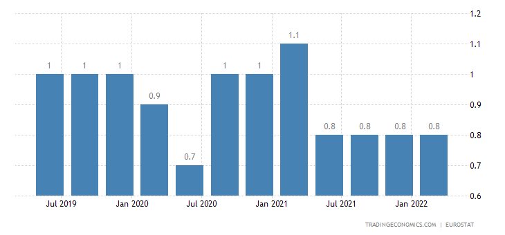 Netherlands Long Term Unemployment Rate