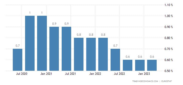 Netherlands Long Term Unemployment Rate