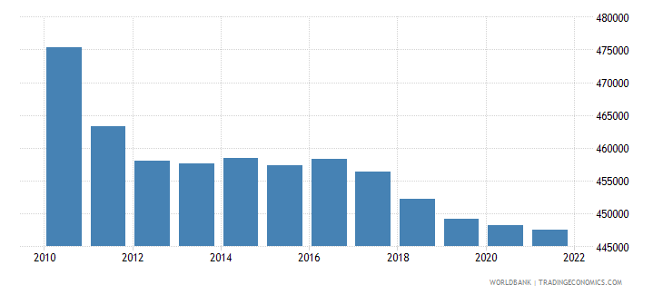 netherlands male population 00 04 wb data