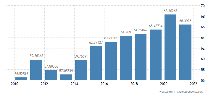 netherlands manufactures exports percent of merchandise exports wb data