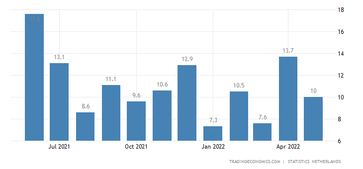 Netherlands Manufacturing Production