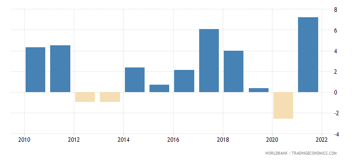 netherlands manufacturing value added annual percent growth wb data
