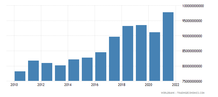 netherlands manufacturing value added constant 2000 us dollar wb data
