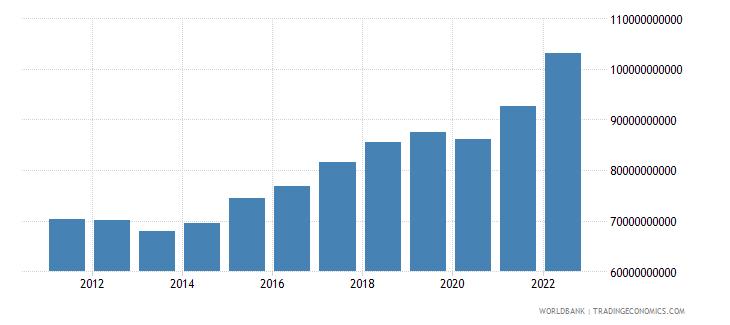 netherlands manufacturing value added current lcu wb data