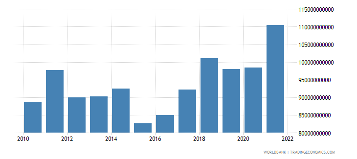 netherlands manufacturing value added us dollar wb data