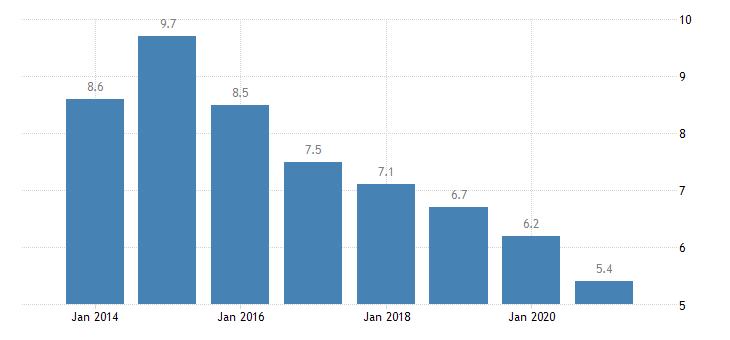 netherlands material deprivation rate females eurostat data
