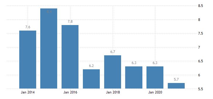 netherlands material deprivation rate males eurostat data