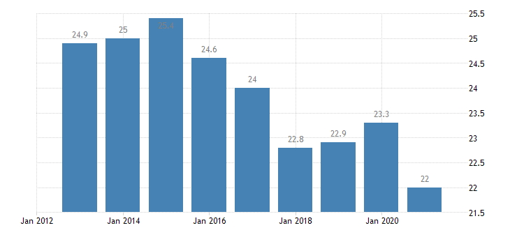 netherlands median of the housing cost burden distribution 65 years or over eurostat data