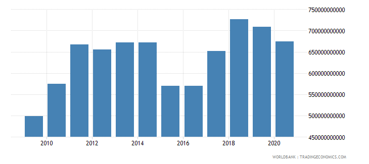 netherlands merchandise exports by the reporting economy us dollar wb data
