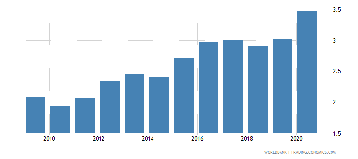 netherlands merchandise exports to developing economies in east asia  pacific percent of total merchandise exports wb data