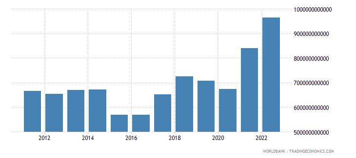 netherlands merchandise exports us dollar wb data