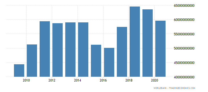 netherlands merchandise imports by the reporting economy us dollar wb data