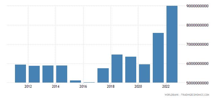 netherlands merchandise imports us dollar wb data