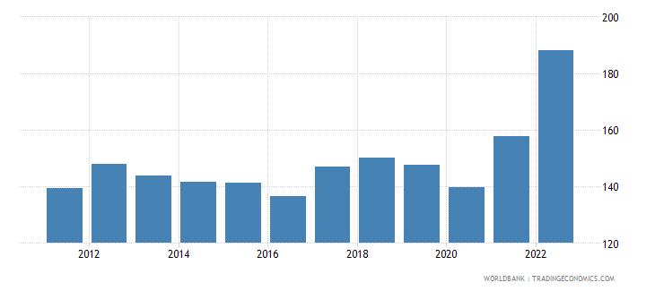 netherlands merchandise trade percent of gdp wb data