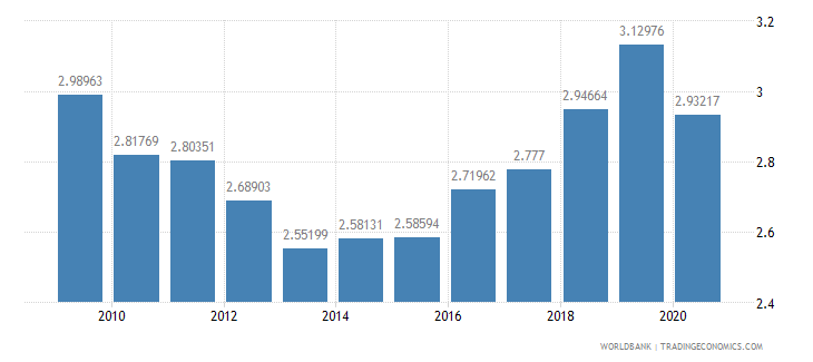 netherlands military expenditure percent of central government expenditure wb data