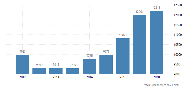 Netherlands Military Expenditure