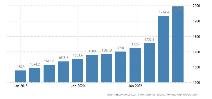 Netherlands Gross Minimum Monthly Wage