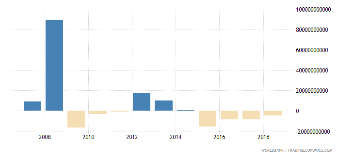 netherlands net acquisition of financial assets current lcu wb data