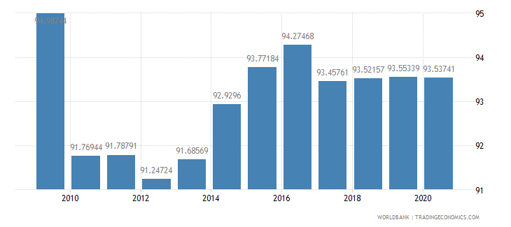 netherlands net barter terms of trade index 2000  100 wb data