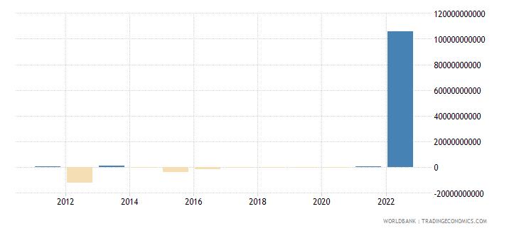 netherlands net capital account bop us dollar wb data