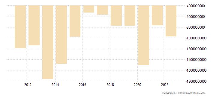 netherlands net current transfers bop us dollar wb data