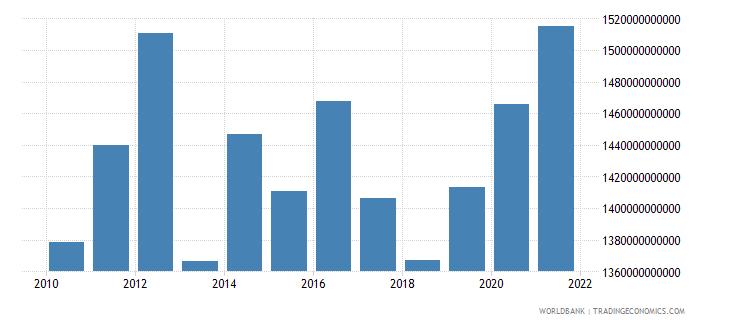 netherlands net domestic credit current lcu wb data