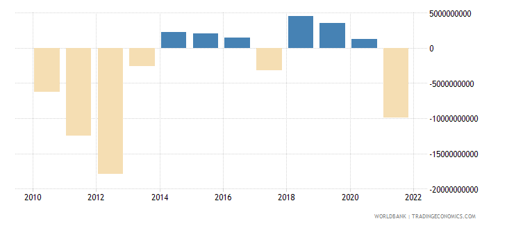 netherlands net errors and omissions adjusted bop us dollar wb data