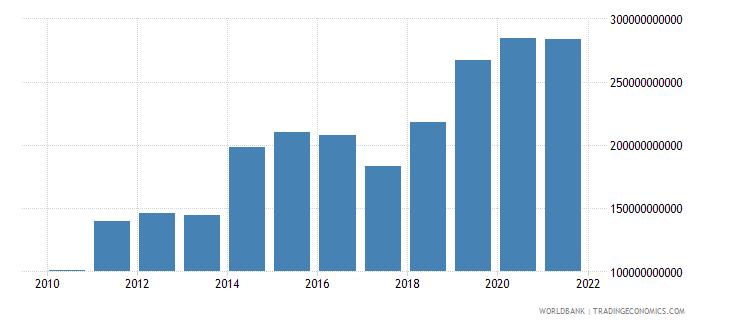 netherlands net foreign assets current lcu wb data