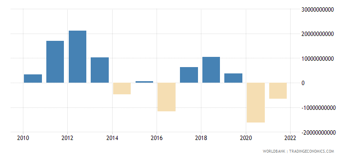 netherlands net income bop us dollar wb data