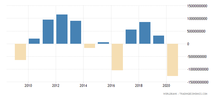 netherlands net income from abroad constant lcu wb data
