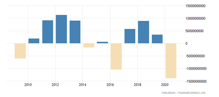 netherlands net income from abroad current lcu wb data