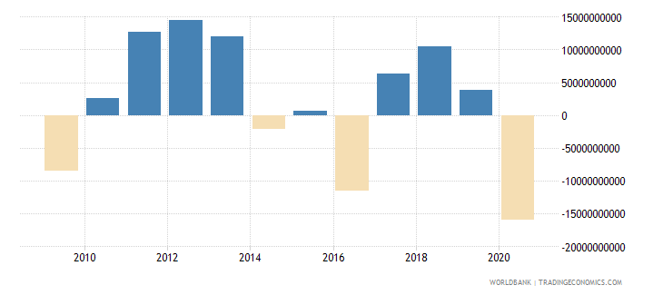 netherlands net income from abroad us dollar wb data