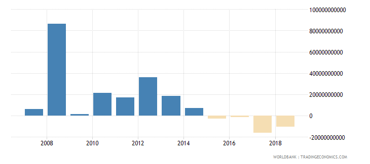 netherlands net incurrence of liabilities total current lcu wb data