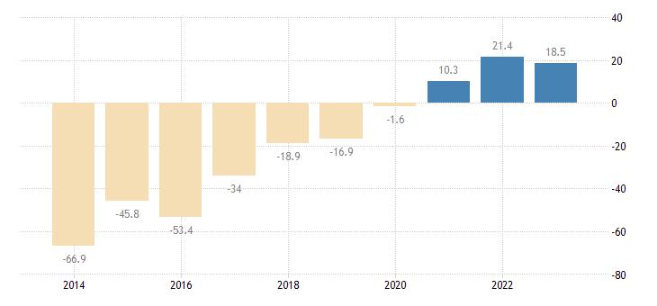 netherlands net international investment position excluding non defaultable instruments eurostat data