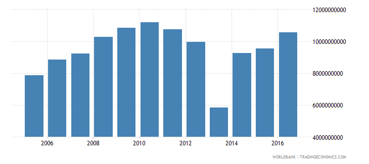 netherlands net investment in nonfinancial assets current lcu wb data
