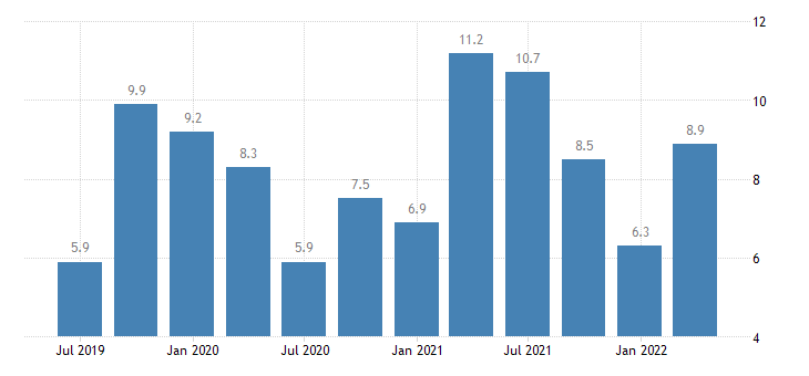 netherlands net lending borrowing current capital account eurostat data