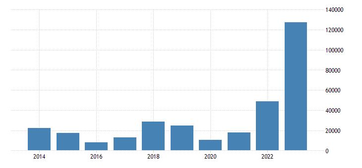 netherlands net lending net borrowing non financial corporations eurostat data